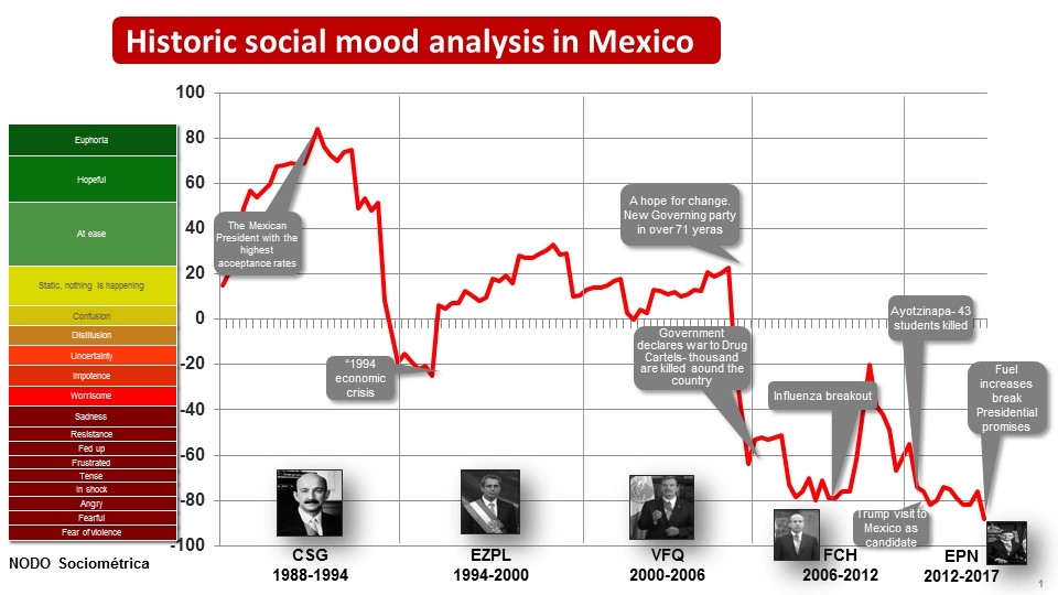graphic showing analysis of historic social mood in mexico